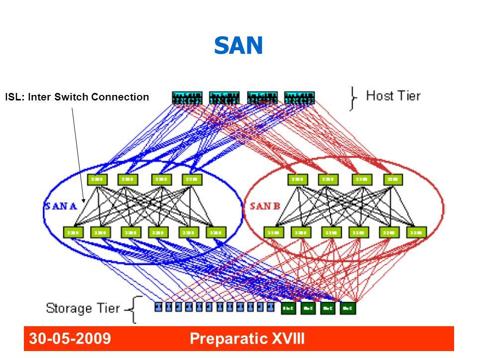 SAN ISL: Inter Switch Connection 30-05-2009 Preparatic XVIII