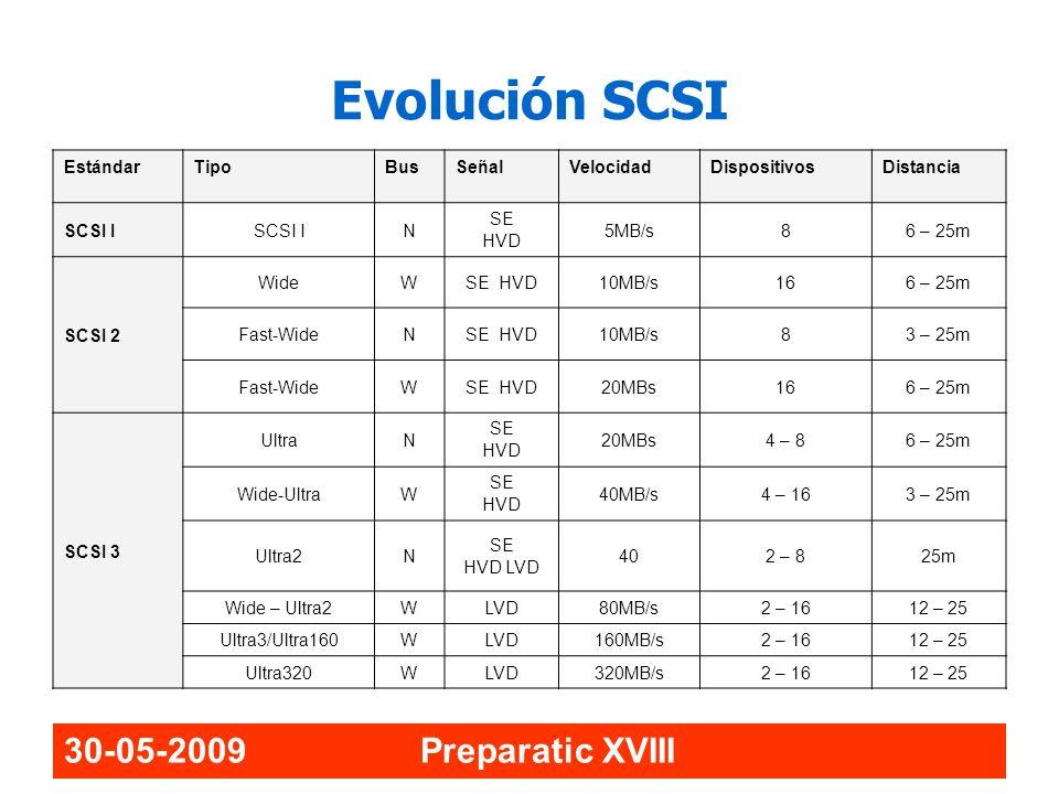 Evolución SCSI 30-05-2009 Preparatic XVIII Estándar Tipo Bus Señal