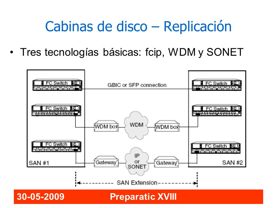 Cabinas de disco – Replicación