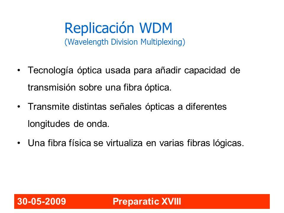 Replicación WDM (Wavelength Division Multiplexing)