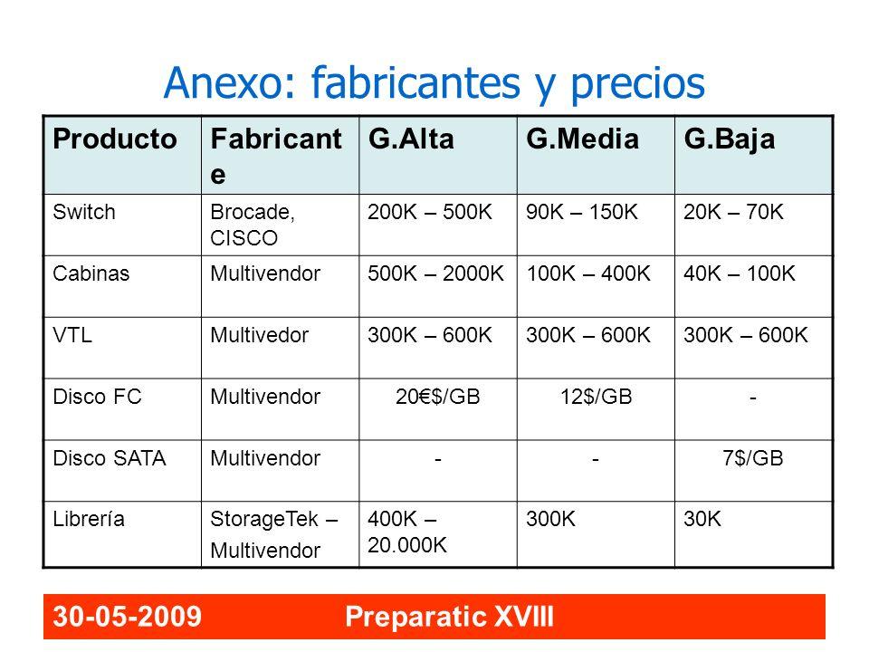 Anexo: fabricantes y precios