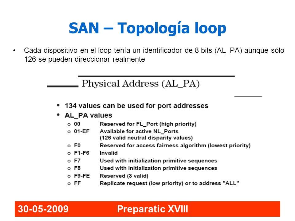 SAN – Topología loop 30-05-2009 Preparatic XVIII