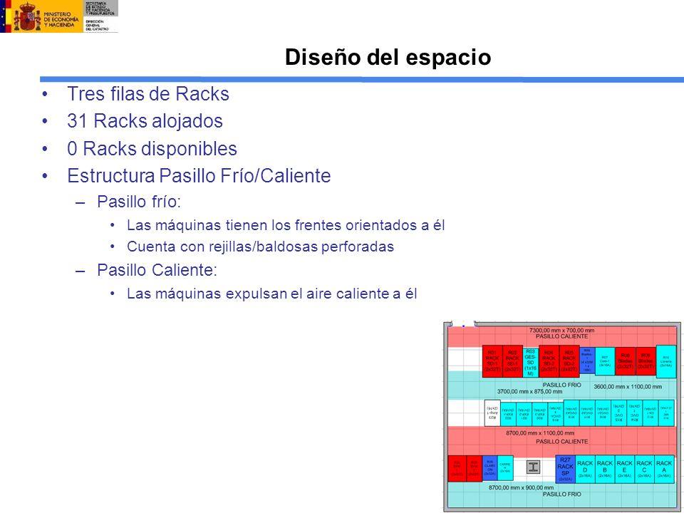 Diseño del espacio Tres filas de Racks 31 Racks alojados