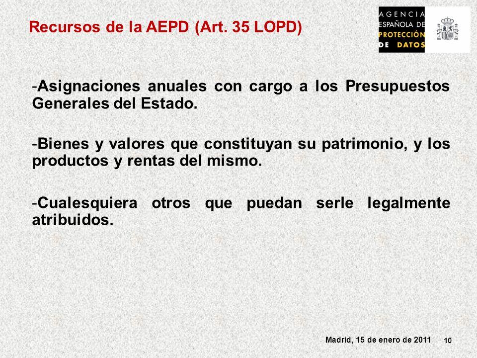 Recursos de la AEPD (Art. 35 LOPD)