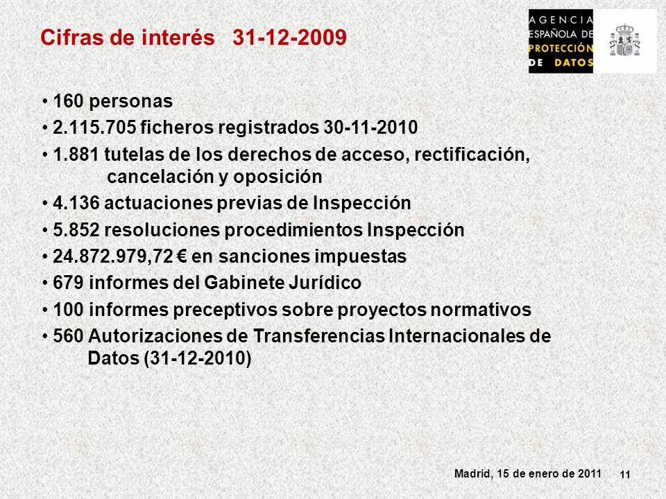 Cifras de interés 31-12-2009 160 personas