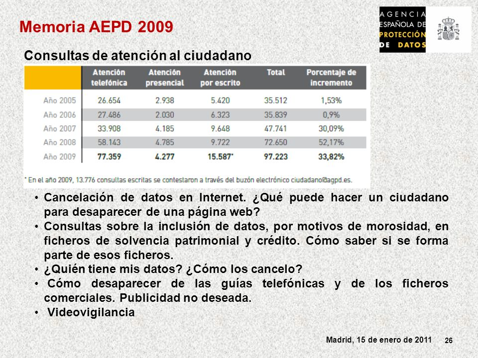 Memoria AEPD 2009 Consultas de atención al ciudadano