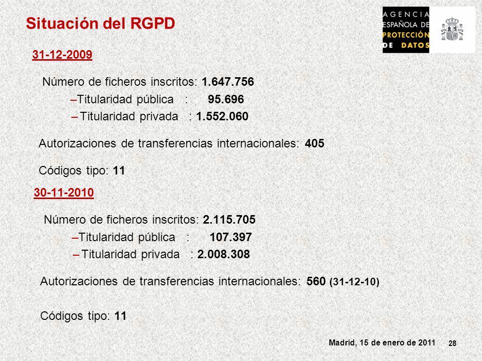 Situación del RGPD 31-12-2009 Número de ficheros inscritos: 1.647.756