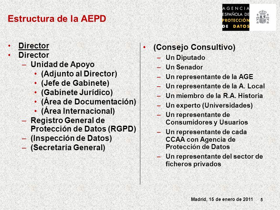 Estructura de la AEPD (Consejo Consultivo) Director Unidad de Apoyo