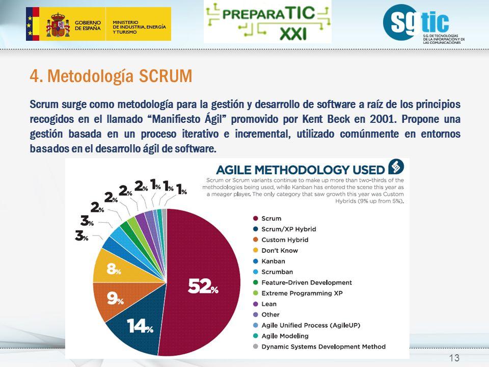 4. Metodología SCRUM