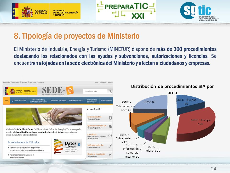 8. Tipología de proyectos de Ministerio