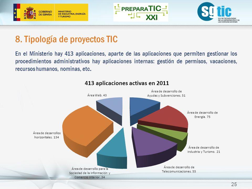 8. Tipología de proyectos TIC