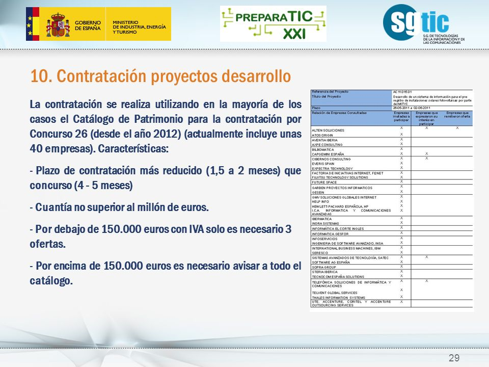 10. Contratación proyectos desarrollo