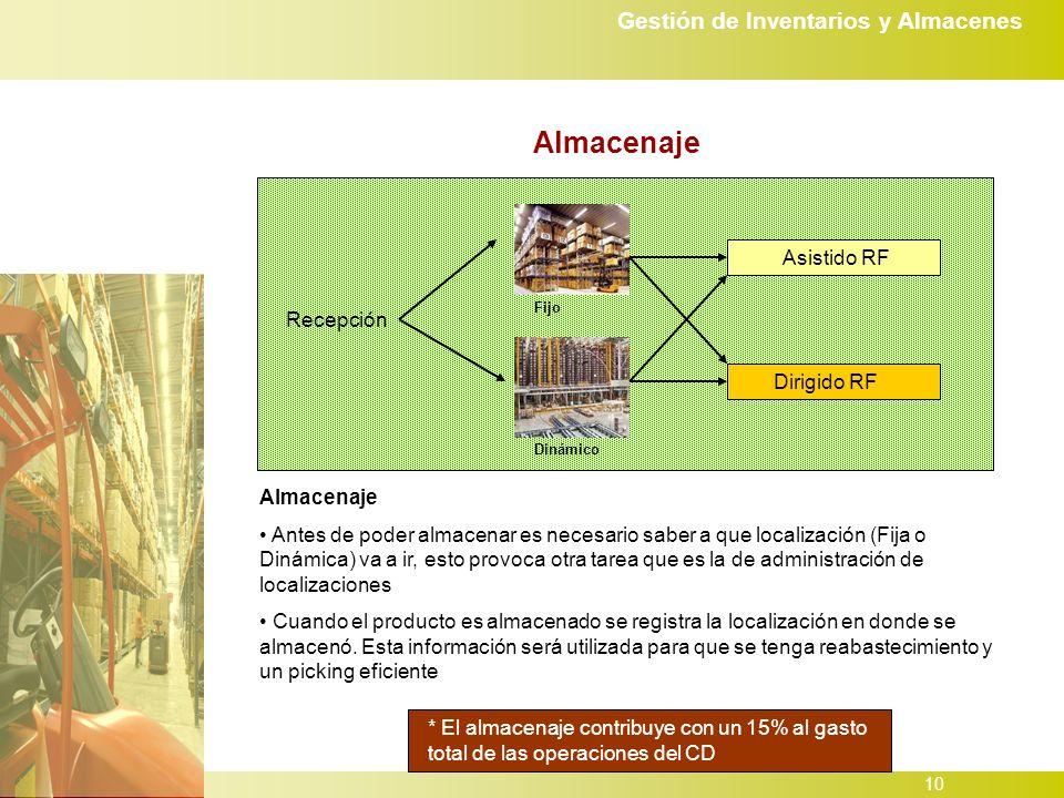 Almacenaje Asistido RF Recepción Dirigido RF Almacenaje