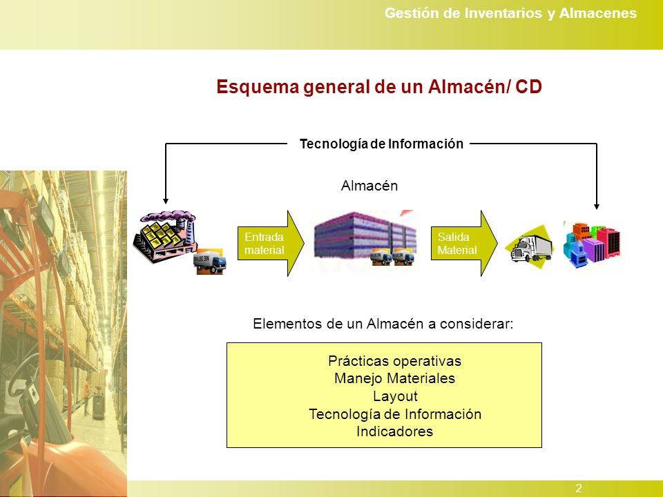 Esquema general de un Almacén/ CD