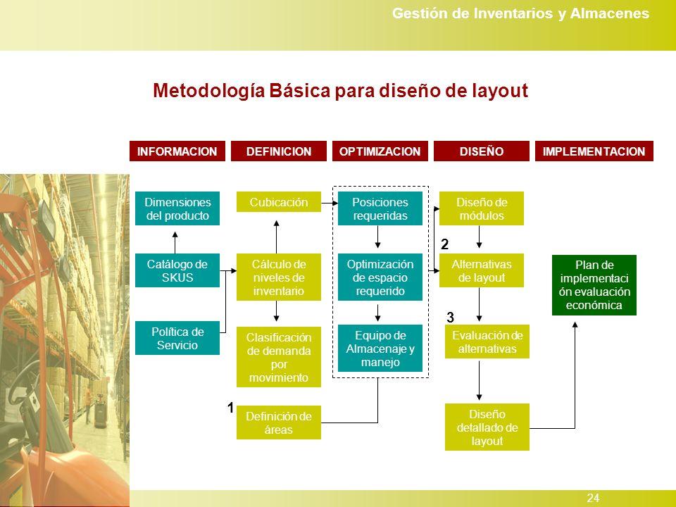 Metodología Básica para diseño de layout
