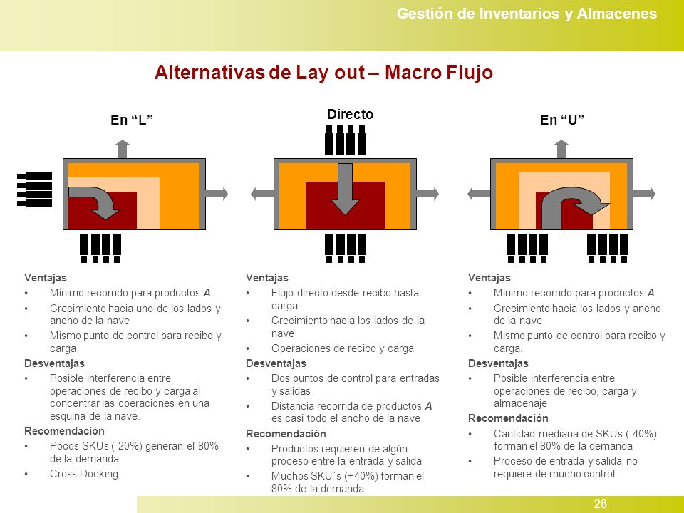 Alternativas de Lay out – Macro Flujo