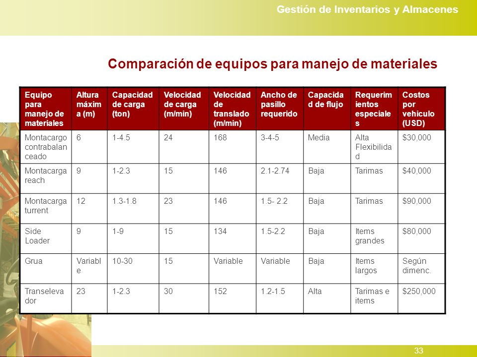 Comparación de equipos para manejo de materiales