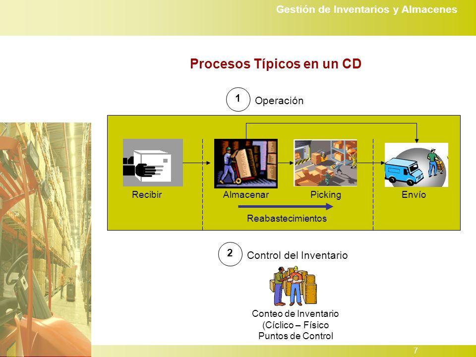 Procesos Típicos en un CD