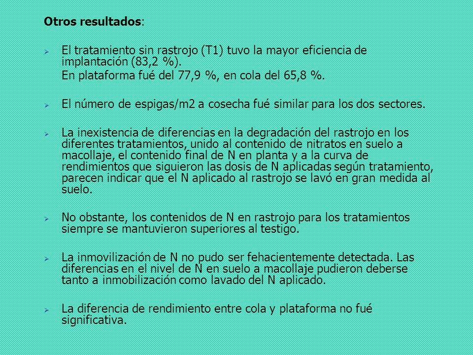 Otros resultados: El tratamiento sin rastrojo (T1) tuvo la mayor eficiencia de implantación (83,2 %).