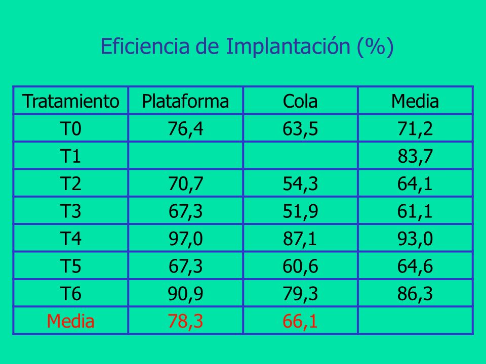 Eficiencia de Implantación (%)