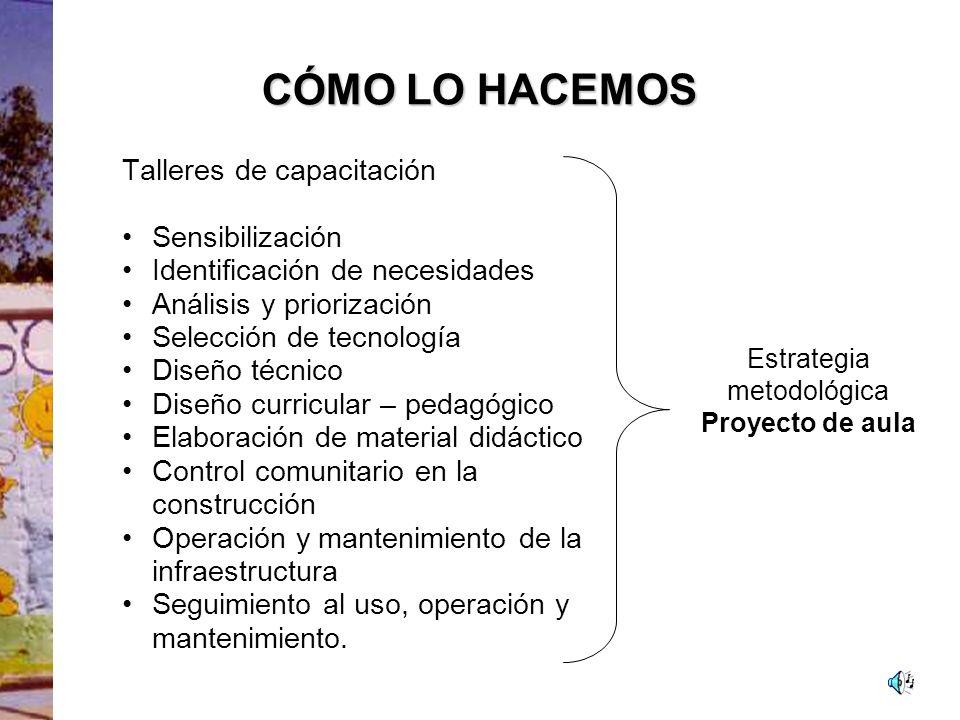 Estrategia metodológica Proyecto de aula