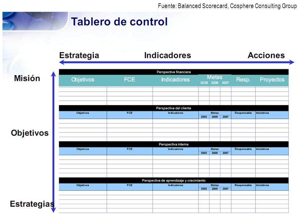 Fuente: Balanced Scorecard, Cosphere Consulting Group