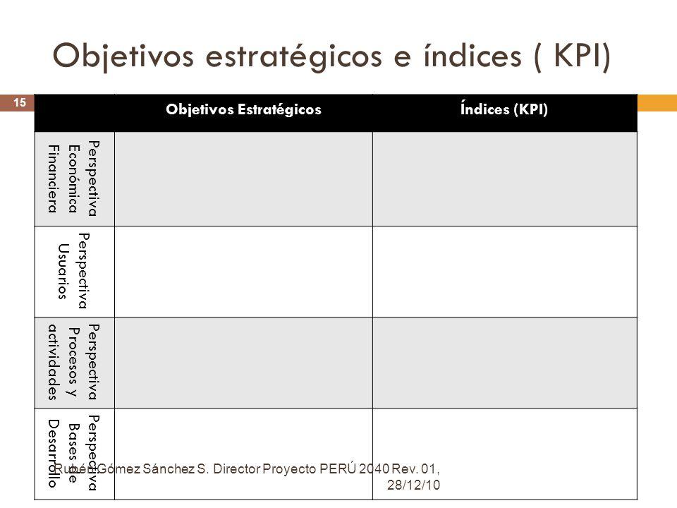 Objetivos estratégicos e índices ( KPI)