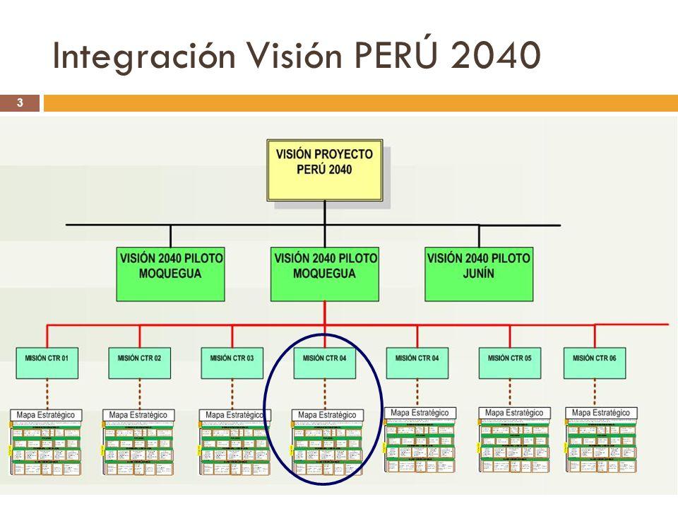 Integración Visión PERÚ 2040