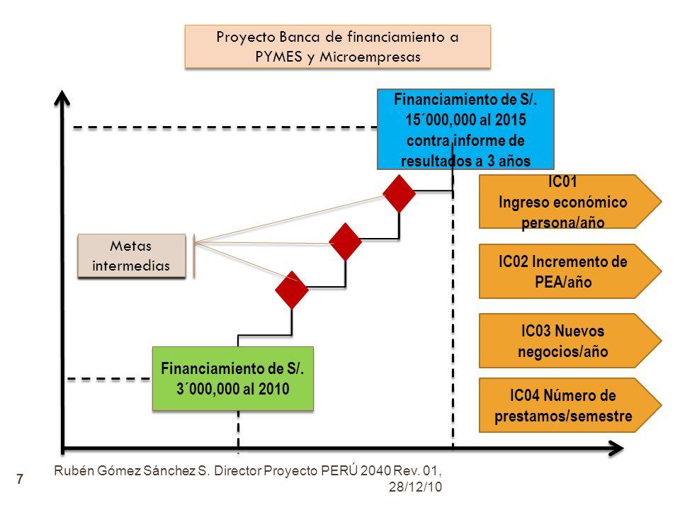 Proyecto Banca de financiamiento a PYMES y Microempresas