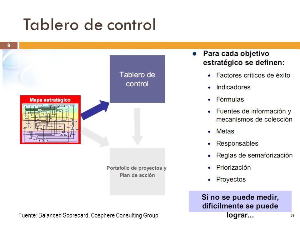 Tablero de controlRubén Gómez Sánchez S.Director Proyecto PERÚ 2040 Rev.