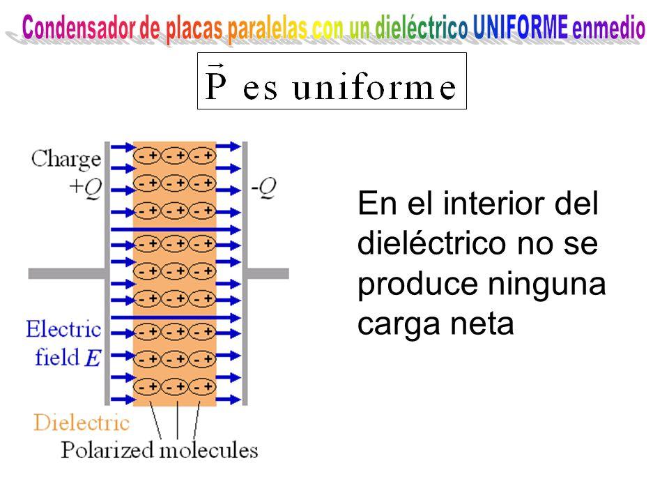 Condensador de placas paralelas con un dieléctrico UNIFORME enmedio