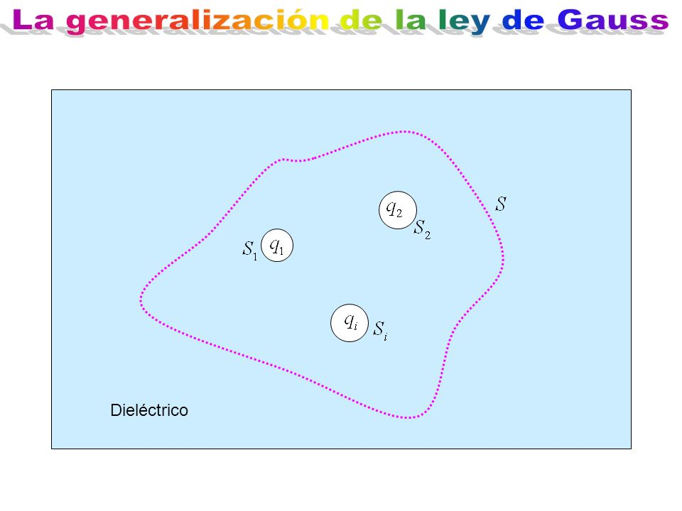 La generalización de la ley de Gauss