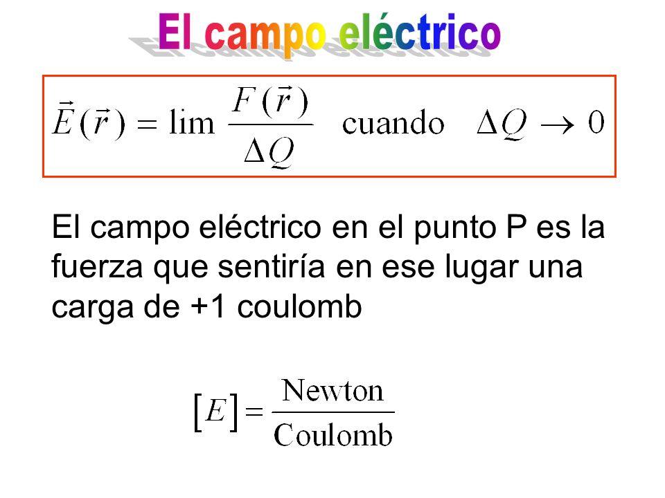 El campo eléctrico El campo eléctrico en el punto P es la fuerza que sentiría en ese lugar una carga de +1 coulomb.