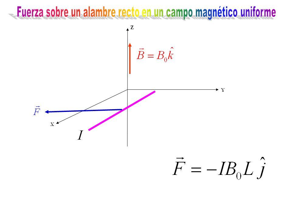 Fuerza sobre un alambre recto en un campo magnético uniforme