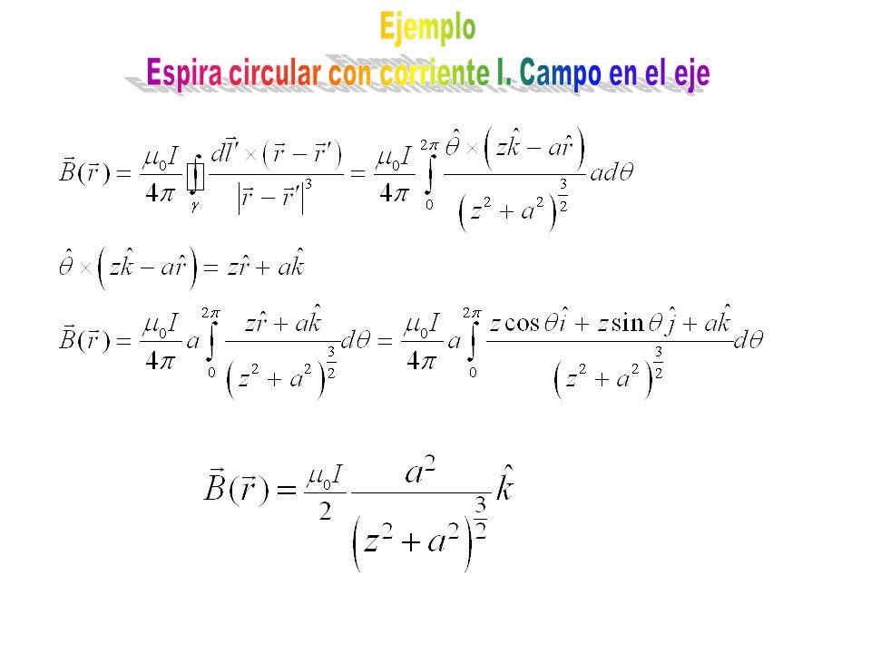 Espira circular con corriente I. Campo en el eje