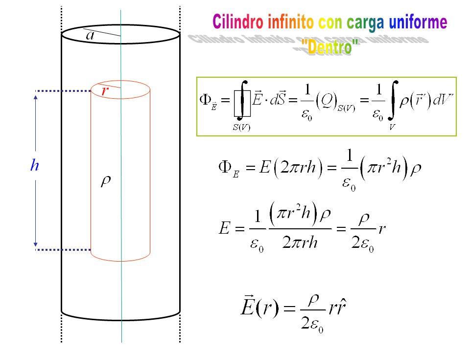 Cilindro infinito con carga uniforme