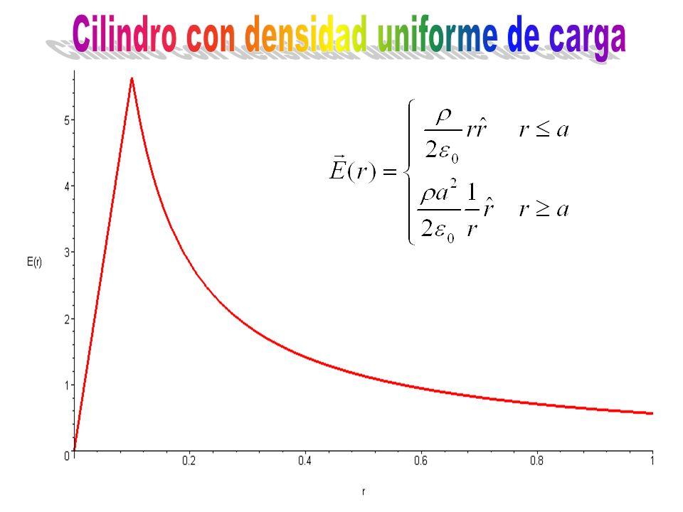 Cilindro con densidad uniforme de carga