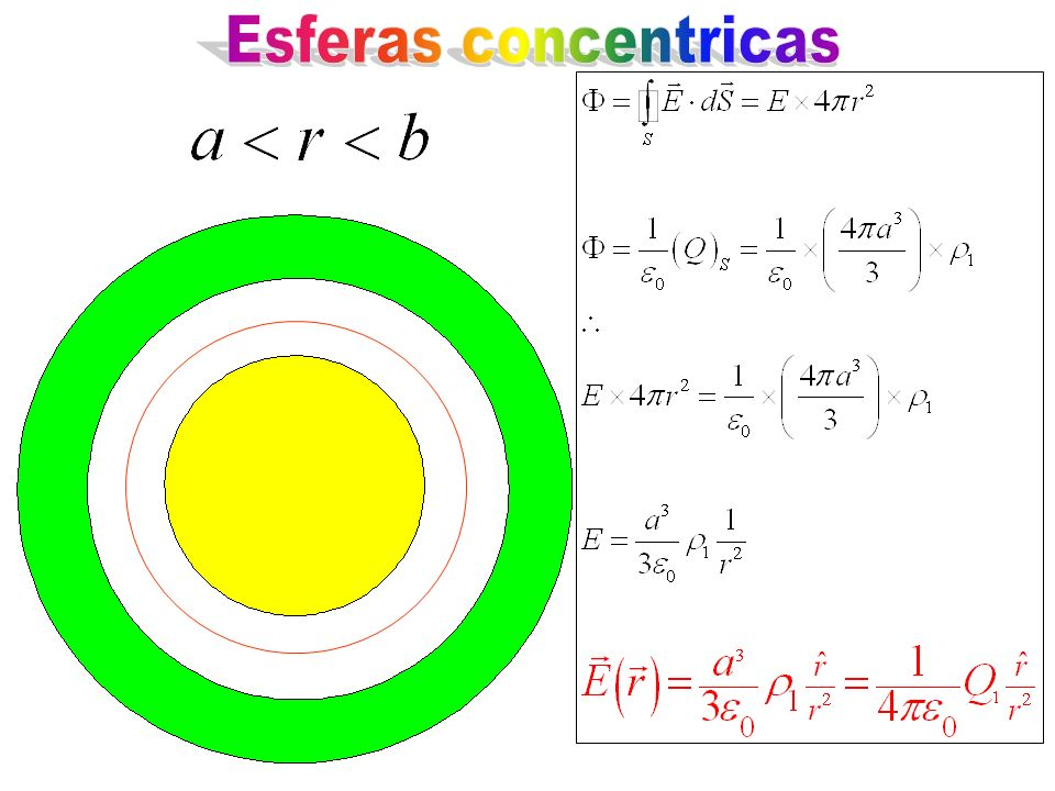 Esferas concentricas