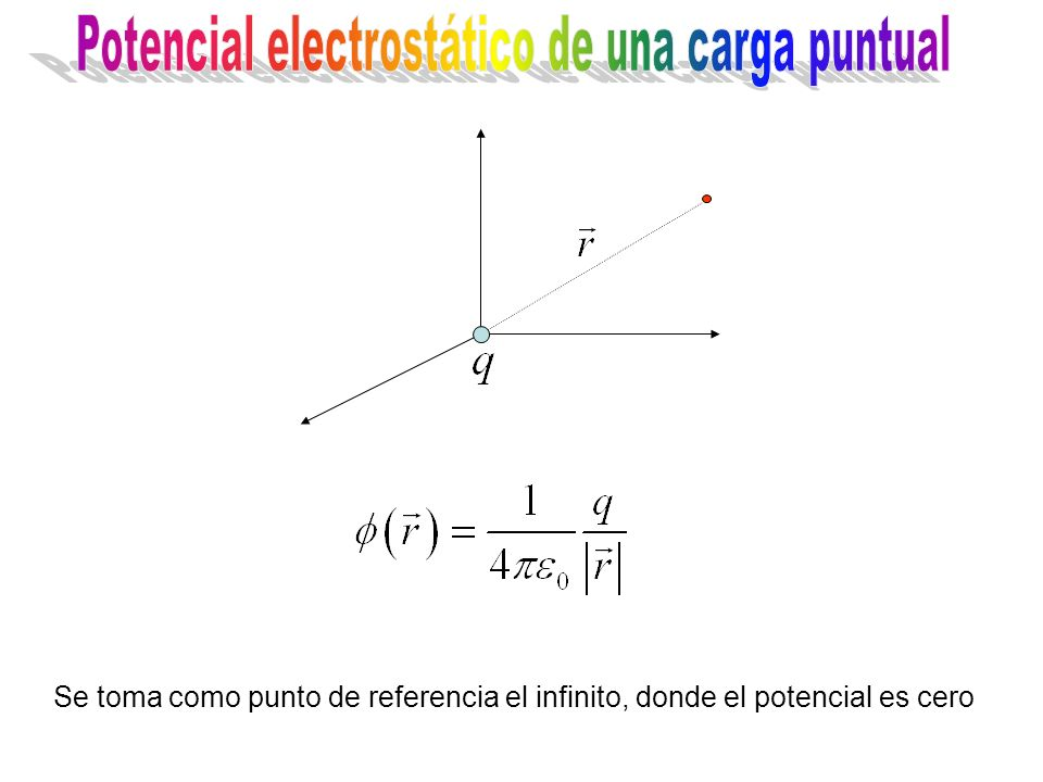 Potencial electrostático de una carga puntual