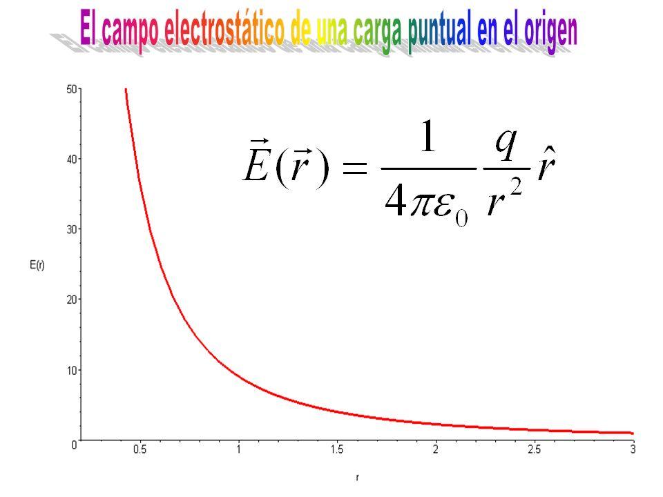 El campo electrostático de una carga puntual en el origen
