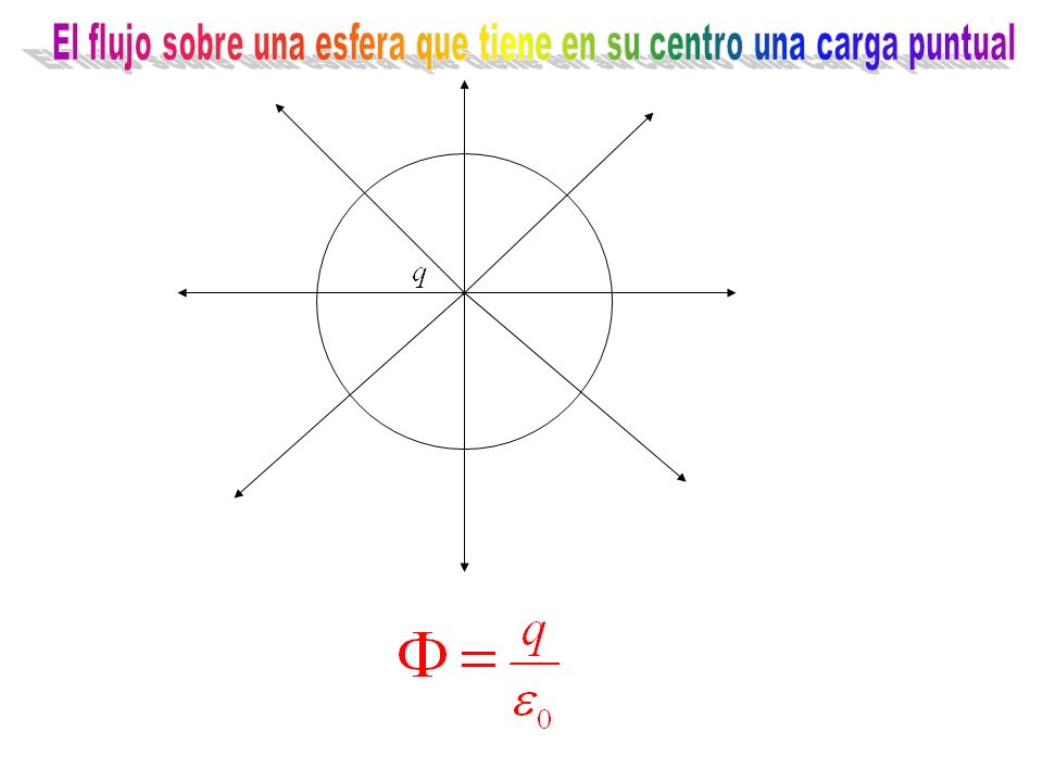 El flujo sobre una esfera que tiene en su centro una carga puntual