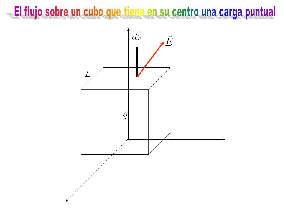 El flujo sobre un cubo que tiene en su centro una carga puntual