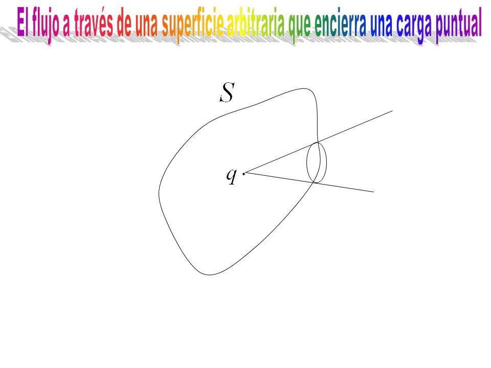 El flujo a través de una superficie arbitraria que encierra una carga puntual