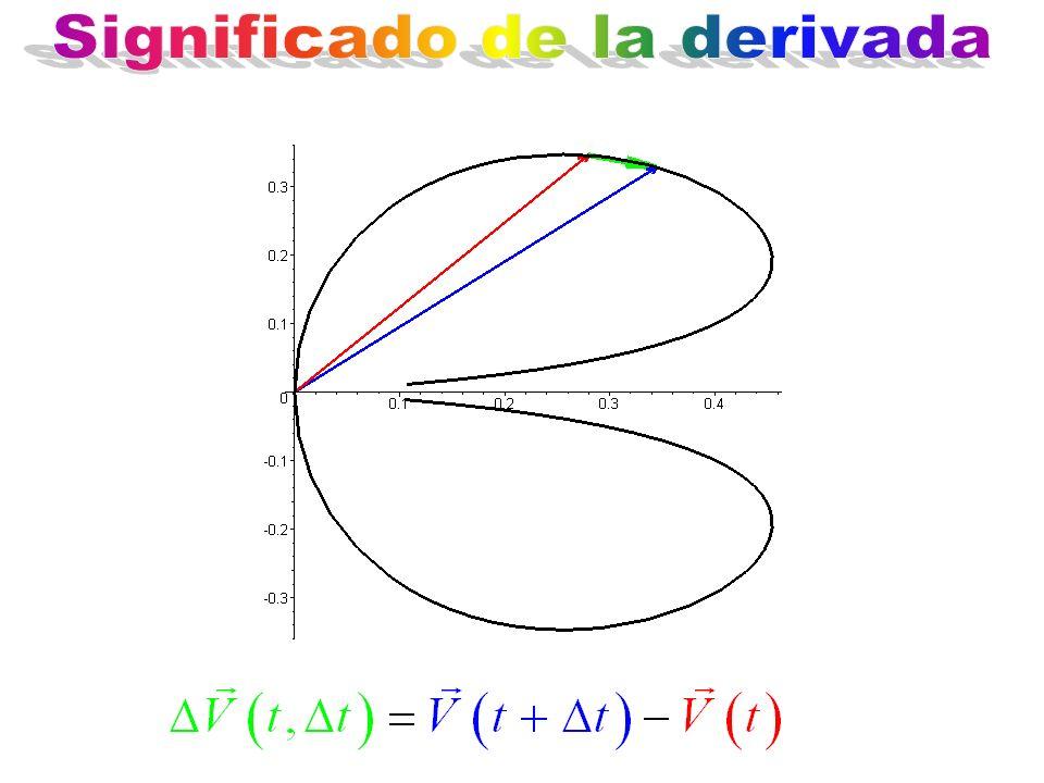 Significado de la derivada