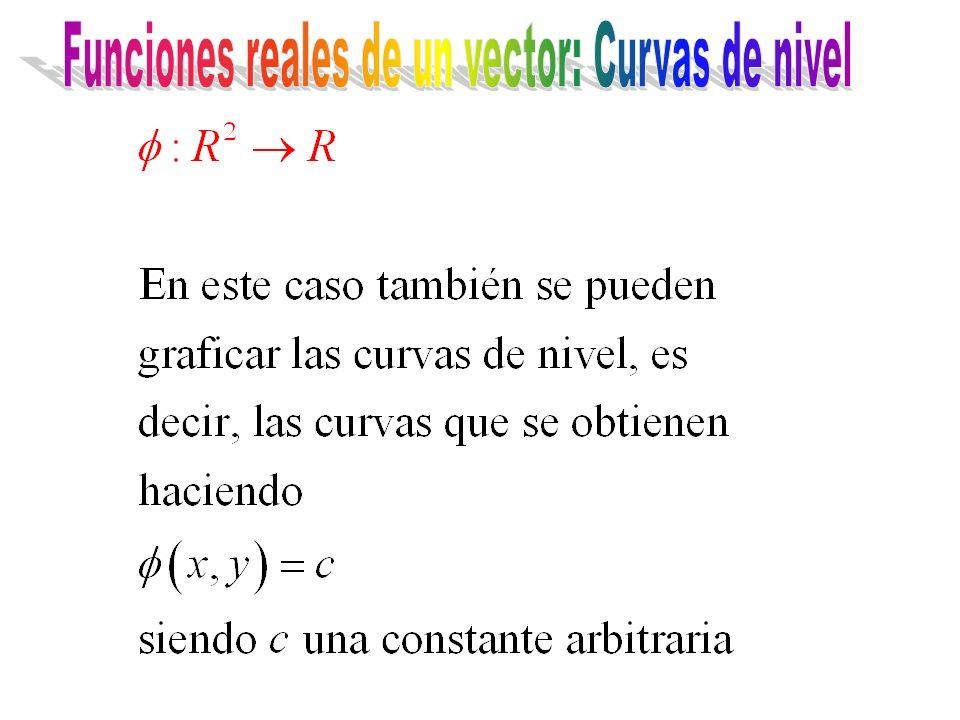 Funciones reales de un vector: Curvas de nivel