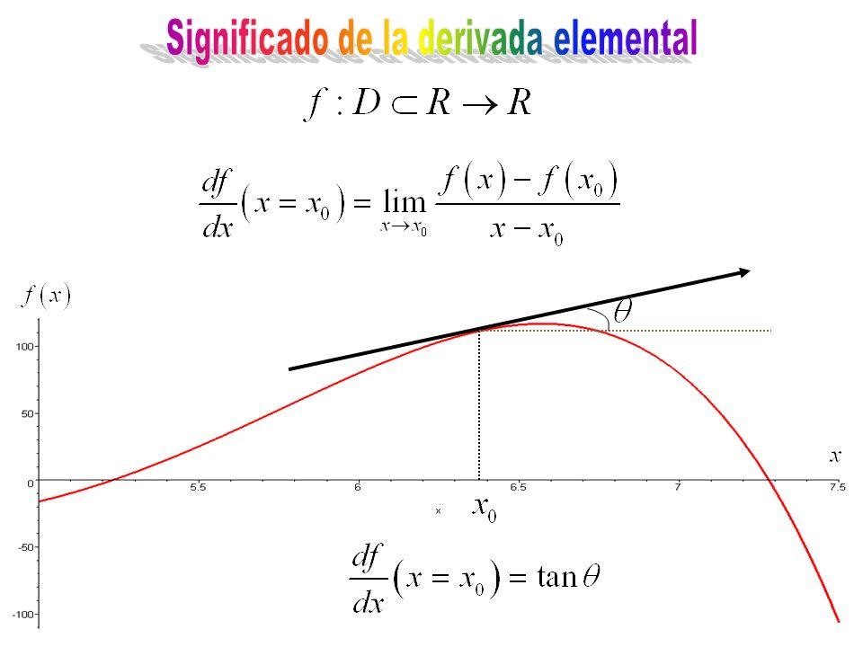 Significado de la derivada elemental