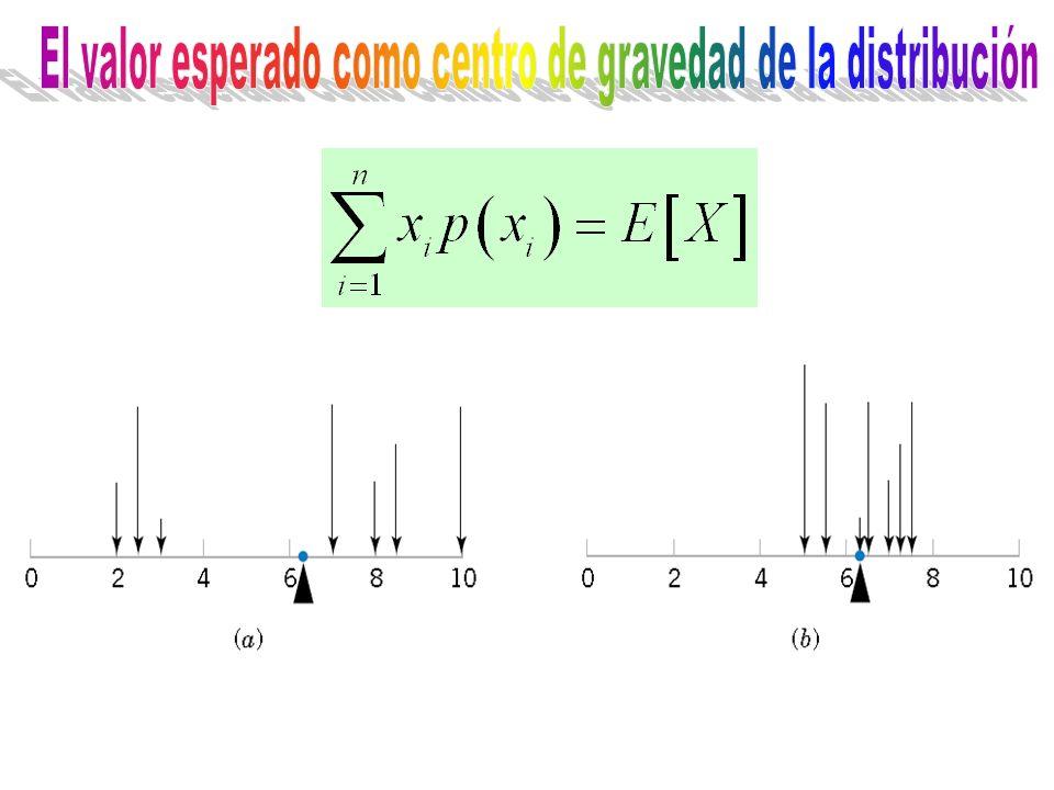 El valor esperado como centro de gravedad de la distribución