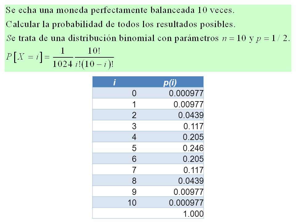 i p(i) 0.000977 1 0.00977 2 0.0439 3 0.117 4 0.205 5 0.246 6 7 8 9 10 1.000