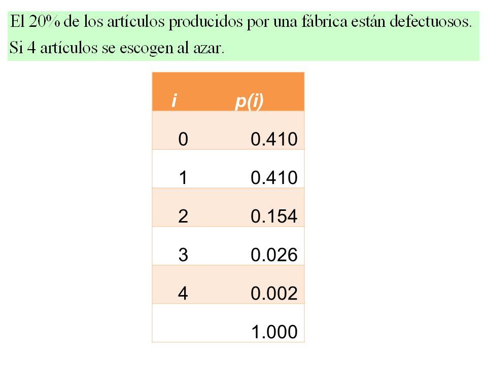 i p(i) 0.410 1 2 0.154 3 0.026 4 0.002 1.000