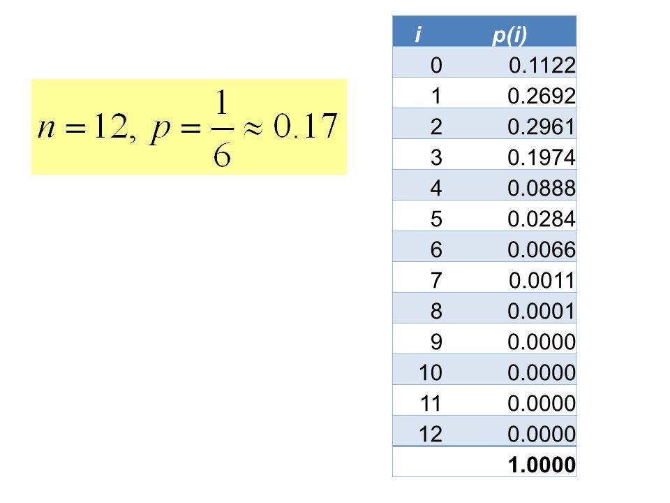 i p(i) 0.1122. 1. 0.2692. 2. 0.2961. 3. 0.1974. 4. 0.0888. 5. 0.0284. 6. 0.0066. 7. 0.0011.